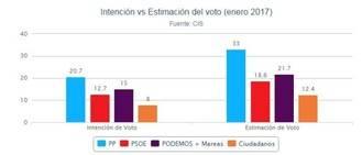Según el CIS, el PP volvería a ganar las elecciones con el 33% de los votos, Podemos seguiría en 2ºlugar, el PSOE llegaría al 18,6% y Ciudadanos bajaría al 12,4%