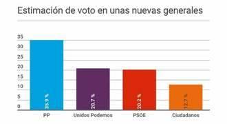 Después de un año del 20-D, el PP sigue ganando terreno, PSOE y Podemos empatan y Ciudadanos baja
