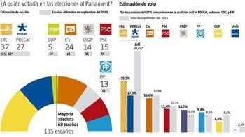 """ERC da el """"sorpasso"""" a la antigua Convergencia seguida muy cerca por Ciudadanos"""