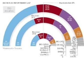 A los 100 días de gobierno, el PP sube 20 escaños, el PSOE baja 14, Podemos se alejan del sorpasso y Ciudadanos pierde 730.000 votos