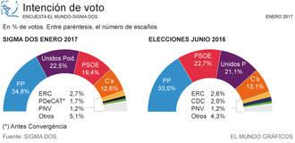 El PP aumenta su ventaja en sus dos primeros meses de gobierno, el PSOE sigue en caída libre