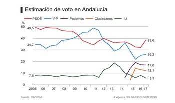 El PP es el partido que más crece y el PSOE el que más cae, pero ganaría las elecciones en Andalucía por tan solo 2,4 puntos