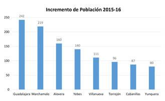 Marchamalo encabeza el crecimiento de población solo por detrás de Guadalajara