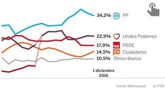 El PP mantiene el liderazgo y el PSOE frena su caída