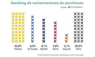 Vueling con 250.000 pasajeros afectados, es la compañía aérea que más reclamaciones ha recibido