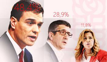 Según El Confidencial, Pedro Sánchez arrasaría en las primarias del PSOE sacando a Susana Díaz un diferencia de 4 a 1