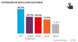 El diario El País coloca al PSOE muy cerca de Podemos mientras el PP mantiene cómodamente la primera posición