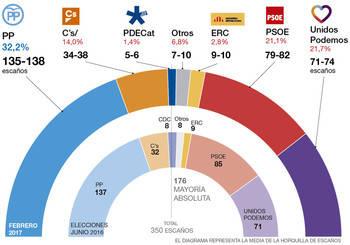 Según otra nueva encuesta, el PP y Ciudadanos rozan la mayoría absoluta y El PSOE tiene ya menos votos que Podemos