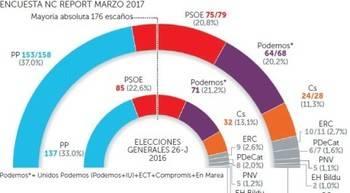 El PP subiría mas de 20 escaños, el PSOE seguiría segundo aunque perdería 10 escaños y Podemos y Ciudadanos también bajarían