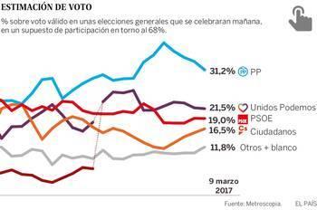 El PP continúa líder, le sigue a casi diez puntos, Podemos, el PSOE se hiberna en tercera posición y Ciudadanos sube un punto