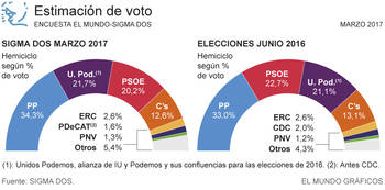 El PP sigue subiendo con el 34,3% de los votos, Podemos mejora con el 21,7%, el PSOE cae hasta el 20,2% y Ciudadanos baja al 12,6%