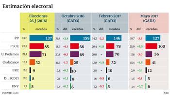 El PP baja, pero sigue primero, y el PSOE recupera un millón de votos de Podemos que solo obtendría 56 diputados