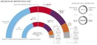 El PP ganaría las elecciones, Podemos pierde 1 millón de votos y PSOE y Ciudadanos suben