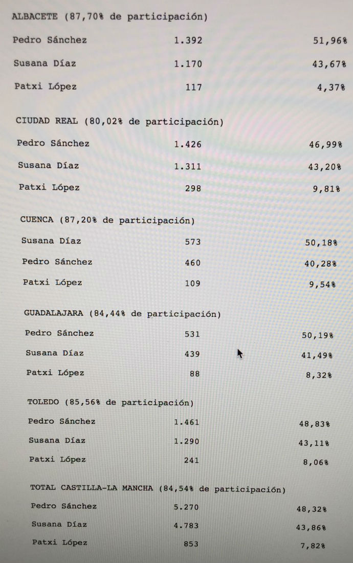 Page se consolida como el gafe en Castilla-La Mancha: Su patrocinada Susana Díaz pierde en cuatro de las cinco provincias de la región