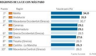 Seis regiones españolas, entre ellas Castilla-La Mancha, están entre las diez con más paro de Europa