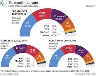 El PP volvería hoy a ganar las elecciones y el PSOE se consolidaría como segunda fuerza política