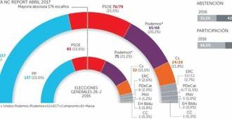 El PP sigue siendo líder, el PSOE se consolida como segunda fuerza, Podemos pierde fuelle y Ciudadanos sube rentabilizando lo de Murcia