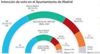 La «operación Lezo» no lastra al Partido Popular que hoy gobernaría el ayuntamiento de Madrid