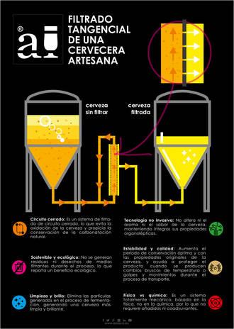 Pionera Arriaca: Primera cervecera artesana de Europa con tecnología del filtrado tangencial