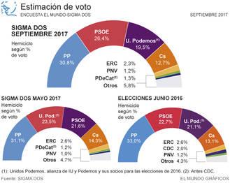 El PP resiste, el PSOE sube y consigue su mayor ventaja sobre Podemos en dos años, Podemos sigue bajando y Ciudadanos apenas baja