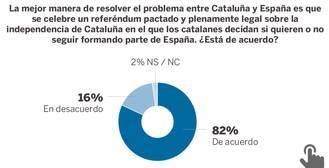 El 61% de los catalanes considera que el referéndum no es válido