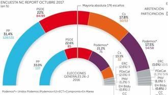 El PP sería hoy la fuerza más votada, Ciudadanos sube de entre 18 y 21 escaños y da el «sorpasso» en votos a Podemos que pierde 17 diputados