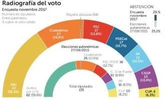ERC ganaría, pero sin mayoría absoluta, sube Ciutadans, PSC y PP, y caída del PDECat con retroceso de la CUP y CatComú