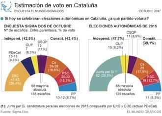 El independentismo catalán perdería la mayoría absoluta en las Elecciones autonómicas del 21 de diciembre