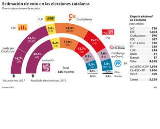Los partidos constitucionalistas suben hasta ocho diputados en el Parlamento catalán