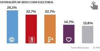 EL PP volvería a ganar, Ciudadanos empataría con el PSOE y Podemos caería en picado