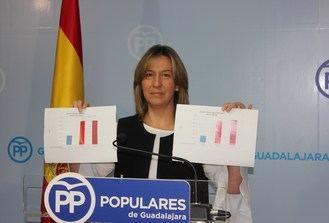 """Guarinos califica de """"terrorífico"""" el estado de la Sanidad de Guadalajara con Page y denuncia un nuevo incremento en las listas de espera"""