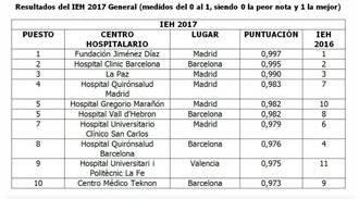 Estos son los diez mejores hospitales de España, según el Índice de Excelencia Hospitalaria