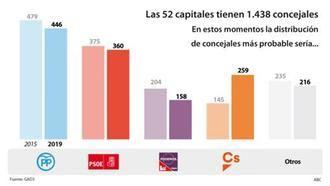 El PP ganaría en Guadalajara, Albacete, Cuenca, Ciudad Real y gobernaría con Ciudadanos en Toledo, según GAD3 para el ABC