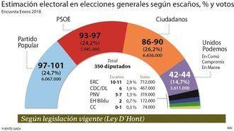 Según ABC, Ciudadanos ya es primero en votos y Unidos Podemos se desploma perdiendo más de 1,4 millones de votos desde las generales de 2016