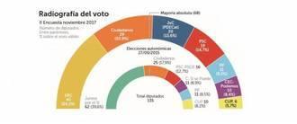 PP, PSOE y C's obtendrían el 44'9% de los votos el 21-D frente al 43'4% de ERC, JxC y la CUP
