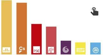 Empate en votos: El bloque constitucionalista alcanza en votos al independentismo catalán, según un sondeo de Metroscopia para El País