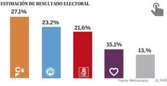 Ciudadanos adelanta al PP y al PSOE y sería hoy el partido más votado en España, según El País