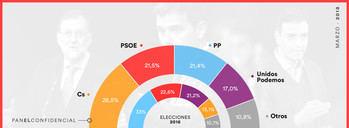 Según El Confidencial, Ciudadanos sacaría 7 puntos al PP, Podemos bajaría 4,15 y PACMA conseguiría representación parlamentaria
