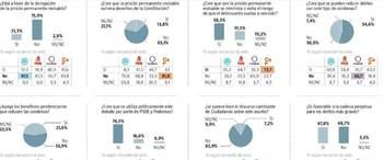 El 81,3% de los votantes del PSOE y el 56,7% de los de Podemos, a favor de la Prisión Permanente Revisable
