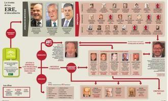 Las cifras del mayor escándalo de corrupción en la democracia en España: Los ERES, el partido socialista y la Junta de Andalucía