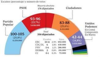 El PP supera a Ciudadanos por 48.000 votos, Podemos pierde 1,7 millones de votos y el PSOE recupera 400.000 de ellos