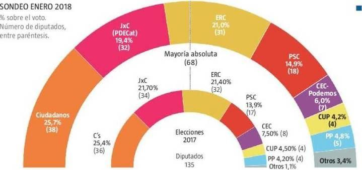 Los independentistas perderían la mayoría absoluta si hay elecciones, según La Razón