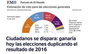 Según El Mundo, Ciudadanos se dispara y ganaría hoy las elecciones, el PSOE se desploma por debajo del 20% y corre el riesgo de ser cuarta fuerza