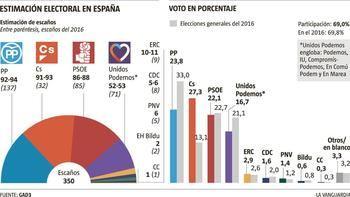 El PP sigue en cabeza, seguido muy de cerca por Ciudadanos mientra el PSOE se estanca y Podemos se hunde