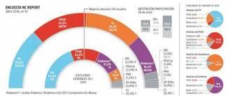 El PP sigue siendo el partido más votado sacando 34 diputados de diferencia a Ciudadanos, el PSOE sube y Podemos pierde 25 escaños