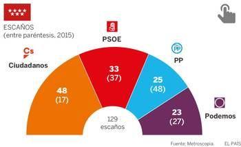 Según el diario El Pais, el caso Cifuente dispara a Ciudadanos y deja al PP como tercera fuerza en Madrid