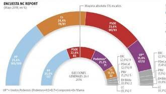 El PP resiste como primera fuerza política, le sigue Ciudadanos, después el PSOE y Podemos que pierde 20 escaños