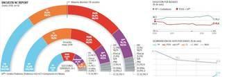 Después de la moción de censura, el PP sigue siendo la primera fuerza política, Cs baja 3,4 puntos, mientras que el PSOE sube 1,3 y Podemos, 0,9