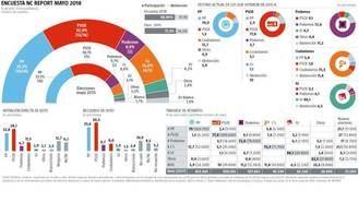 Una alianza entre PP y Ciudadanos dejaría al socialista García-Page fuera del Gobierno de Castilla-La Mancha