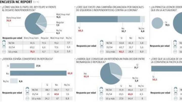 Seis de cada diez españoles creen que hay una campaña para desgastar al Rey Felipe VI